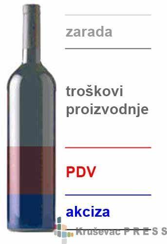 Uvođenje akcize na niskoalkoholna pića će imati svoje posledice