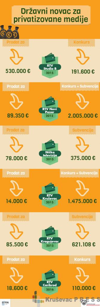 Budzetski-novac-za-privatizovane-medije