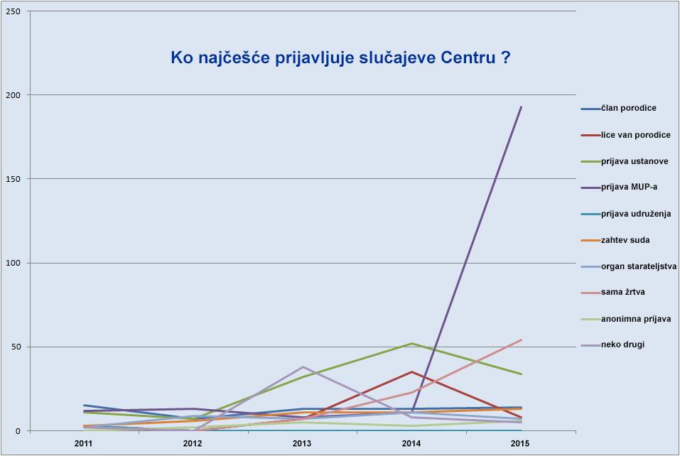 Ko najčešće prijavljuje slučajeve Centru?