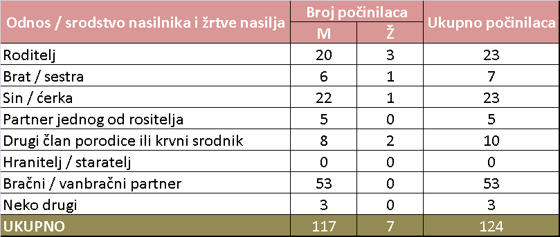 t3-t2
