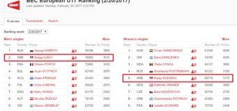 Sergej Lukić drugi na evropskoj rang listi