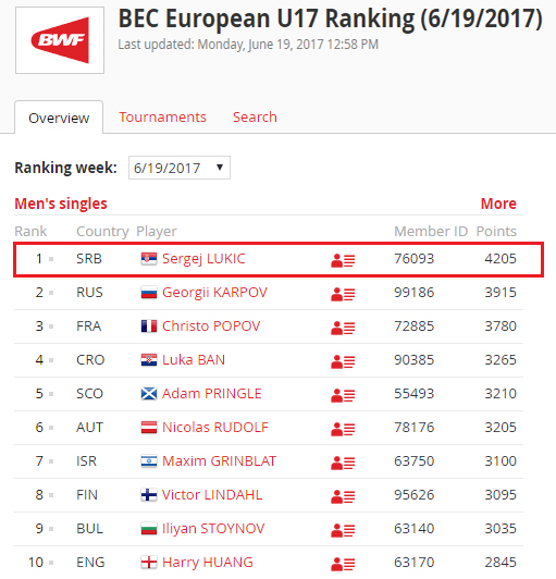 BEC European U17 Ranking_Muski singl