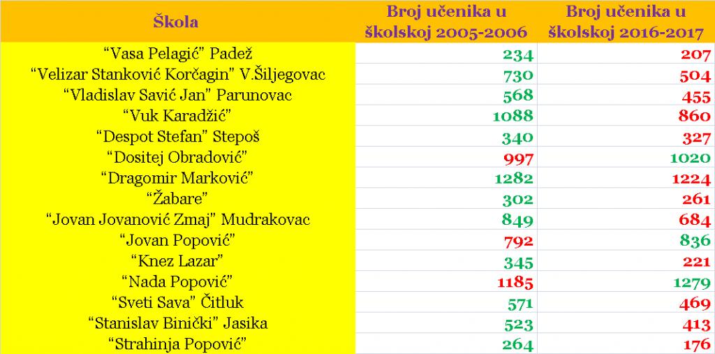 tabela-ucenici-2005-2016