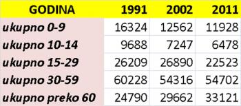 Stanovništvo Grada Kruševca prema starosti