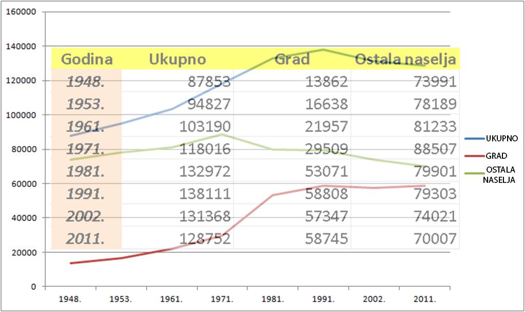 kretanje-broja-stanovnika-1948-2011