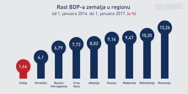 Rast BDP-a u regionu od 2014: Srbija sve više zaostaje!