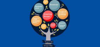 Koji su EU programi dostupni u Srbiji?
