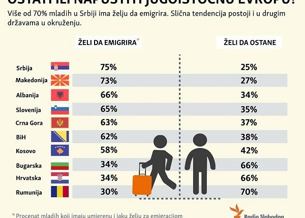 KATASTROFA: Tri četvrtine mladih želi da emigrira iz Srbije!